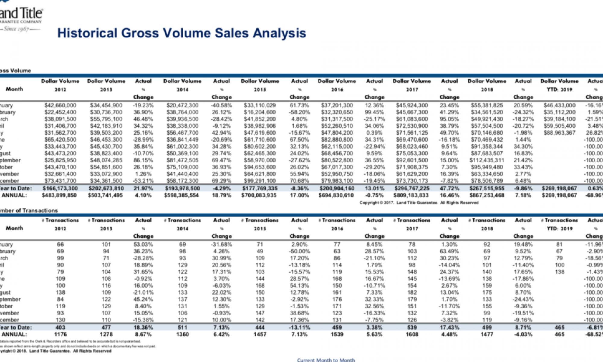 May Real Estate Market Stats
